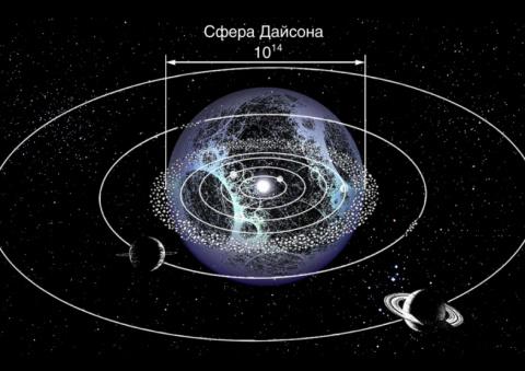 О сферах Дайсона или Как нам обустроить Солнечную систему.