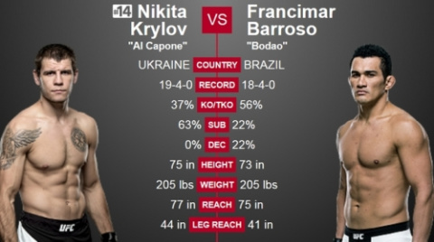 Прогноз на UFC. Никита Крылов – Франсимар Барросо