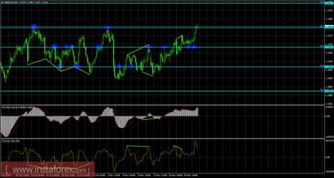 Анализ Дивергенций GBP/USD на 23 ноября