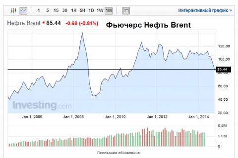 Нефть, доллар.... в золоте вся сила.