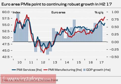 К заседанию ЕЦБ: евро слишком силён