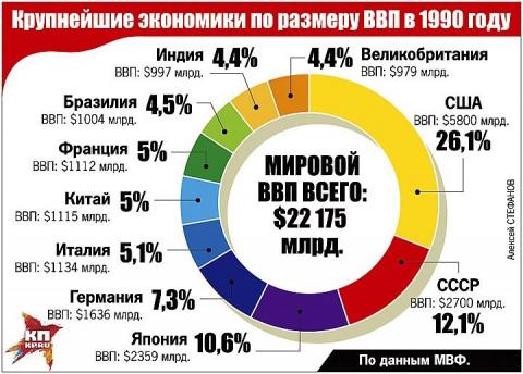 Кто кого кормил в СССР и кто…