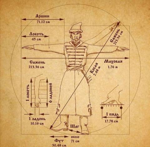 Древнерусские единицы измерения