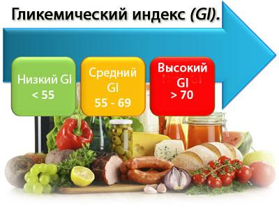 Что такое гликемический индекс и его содержание в продуктах питания