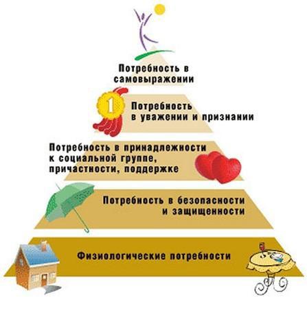 Пирамида потребностей Маслоу устарела?!?