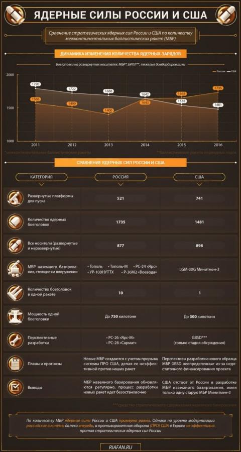 Весь мир в труху: Сравнение стратегических ядерных сил России и США
