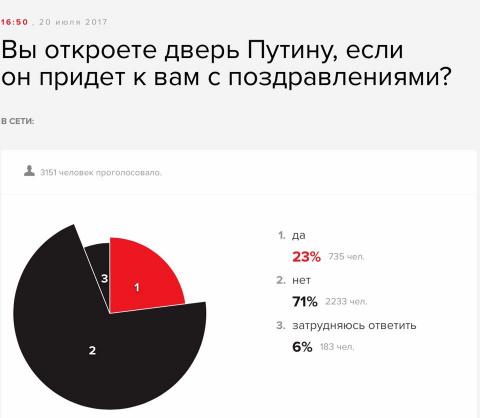 Вы откроете дверь Путину?