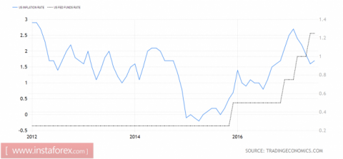 ФРС доллару не поможет