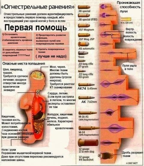 Огенестрельное ранение: перв…