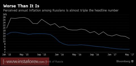 Рубль ответил Центробанку
