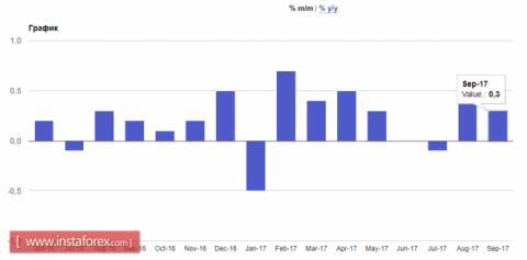 Инфляция в еврозоне остается сдержанной