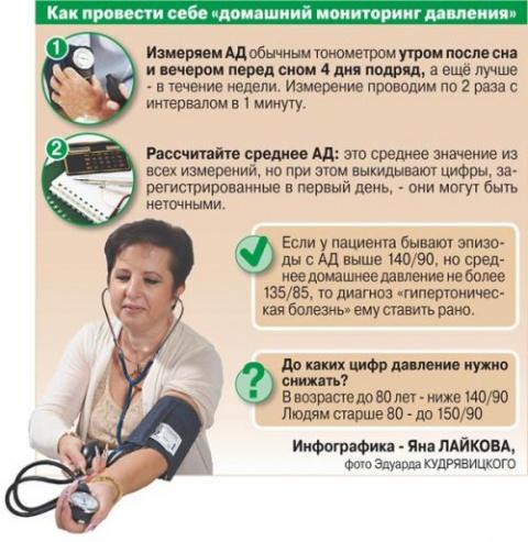 снижают ли давление статины