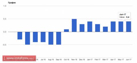 В Японии отмечен рост инфляции, но до основной цели далеко