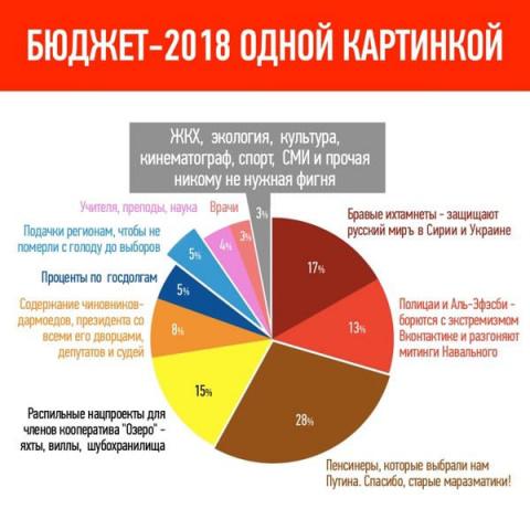 Бюджет-2018 одной картинкой