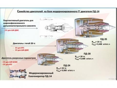 В России начали работу по созданию авиадвигателя тягой 35 тонн