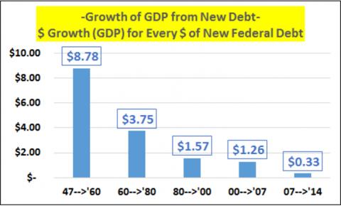 И снова о госдолге США