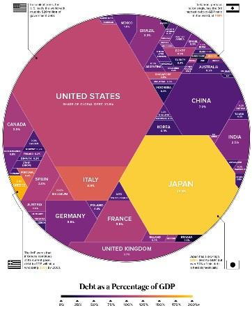 Визуализация  официального $63-триллионного мирового долга