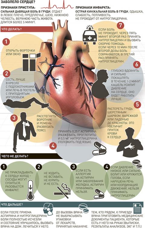 Если заболело сердце (инфографика)