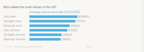 Разрыв в доходах: американск…