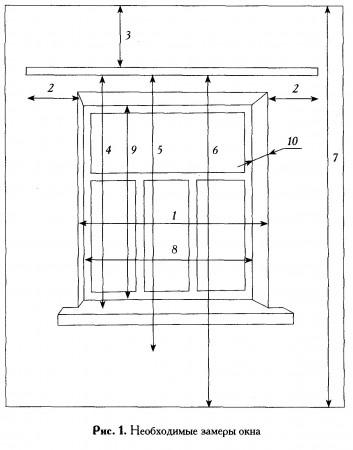 Пошив или покупка штор. Как замерить окно.