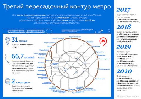 Началось строительство южного участка Второго кольца метро в Москве