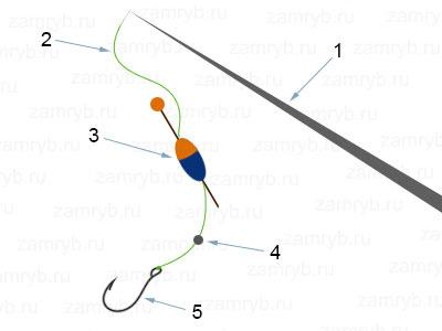 154. Лески, удочки, спининги, крючки