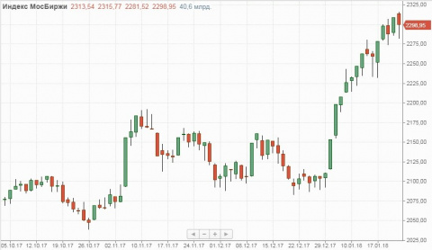 Российский рынок частично сн…
