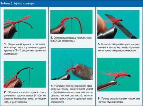 Как вязать рыболовных мушек
