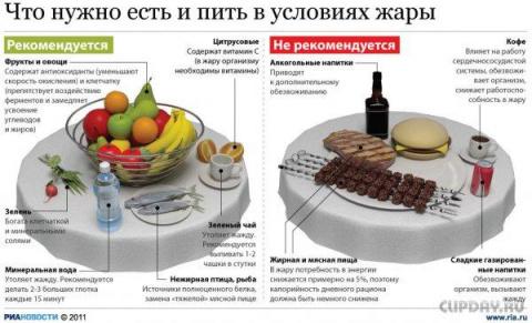 Что нужно есть и пить в условиях жары Big