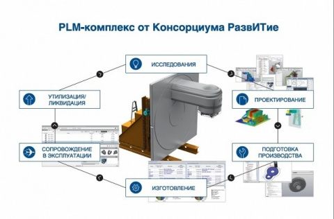 Российский PLM в «РазвИТии»: итоги третьего форума российских разработчиков инженерного ПО