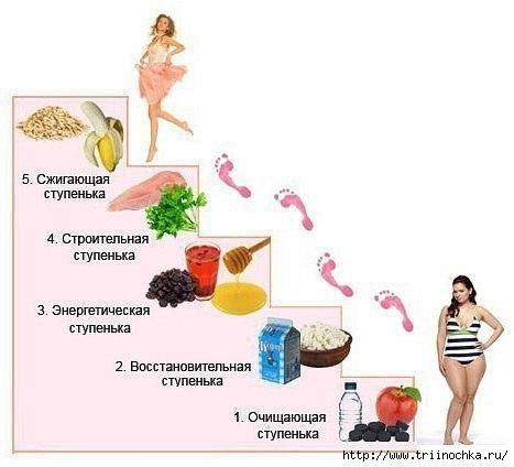 Простая и полезная диета - ЛЕСЕНКА!