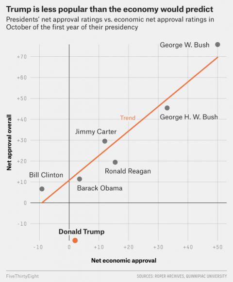 Trump Much Less Popular Than Economy Would Suggest