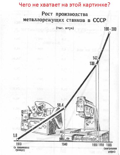 Царские станки и сталинские …