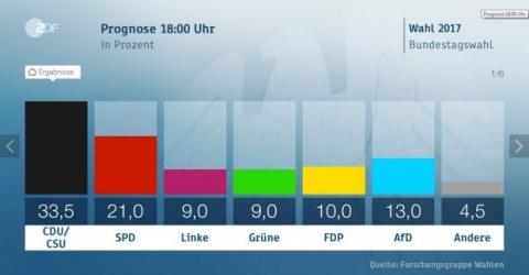 Выборы в Германии: в Бундестаг попадает ультраправая партия