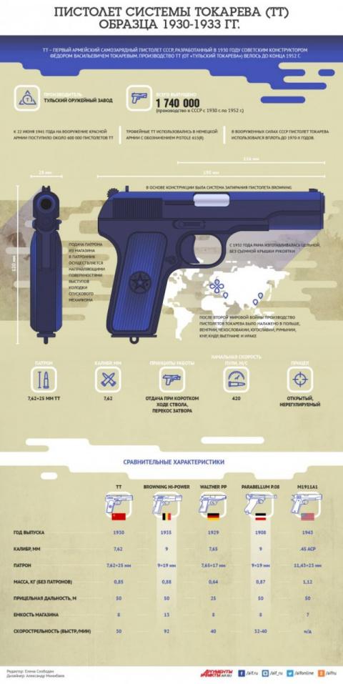 Пистолет системы Токарева. И…