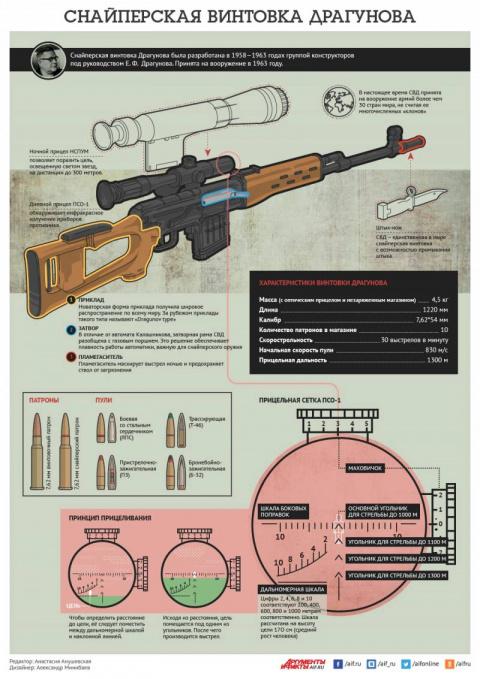 Снайперская винтовка Драгуно…