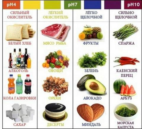 Щелочное питание: чем оно полезно и какие продукты относятся к щелочным