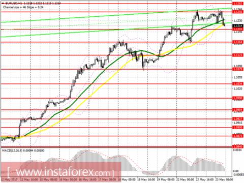 Торговый план на американскую сессию 23 мая EUR/USD и GBP/USD