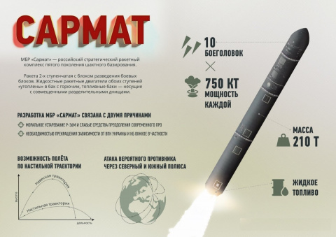 Почему Россия представила тяжелую баллистическую ракету именно сейчас?