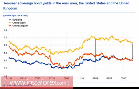 Евро, фунт, нефть: основные тенденции