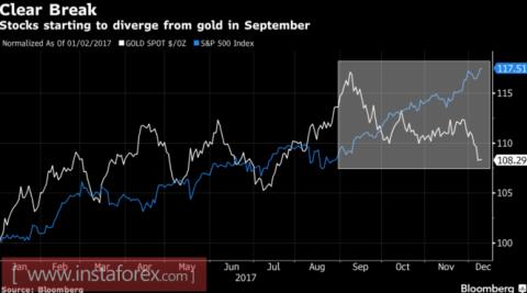 Золото ставит на коррекцию bitcoin