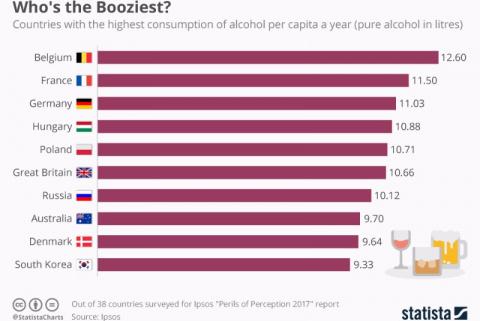Названа самая пьющая страна …