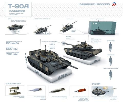 В Сирии Т-90А считаются супе…