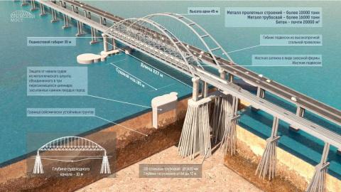 Керченский мост должен уйти …
