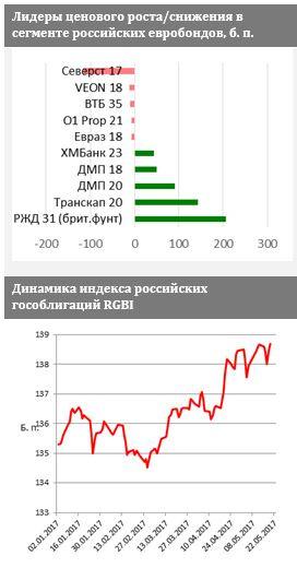 ФИНАМ: Крепкий рубль поддерж…