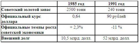 «Генеральный Ликвидатор СССР М.С. Горбачев»