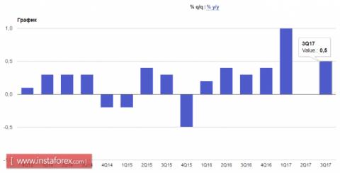 Американский доллар продолжает рост
