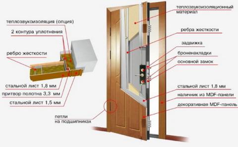 Утепляем металлическую дверь