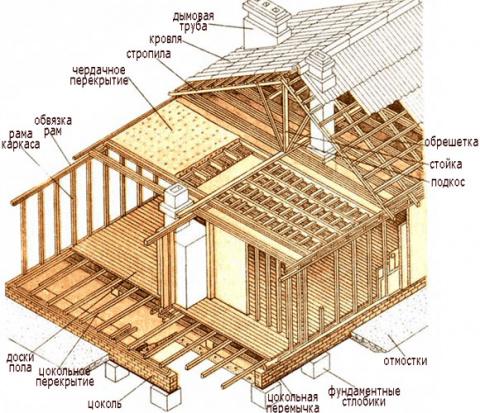 Как построить каркасную баню…