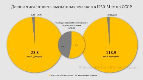 О количестве выселенного кулачества в 1930 и 1931 гг.